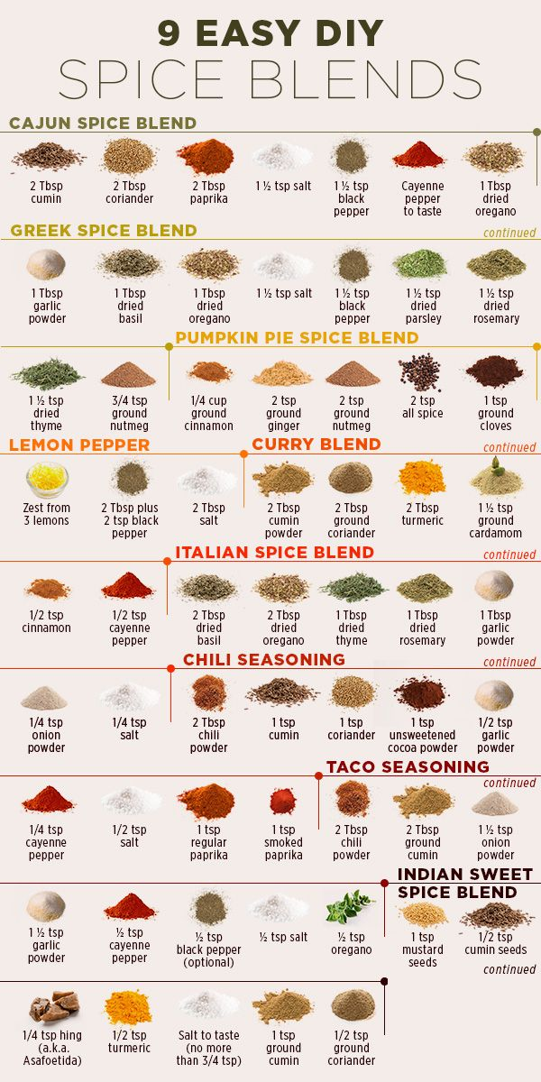 Easy Do It Yourself Spices Blend