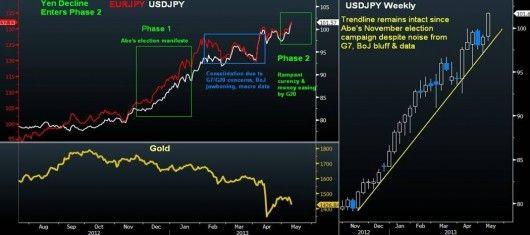 Yen & Gold Sink in Sync http://po.st/DqBFYD