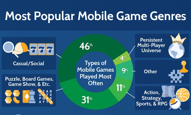 The Best Strategies for Successful Mobile Game Development
