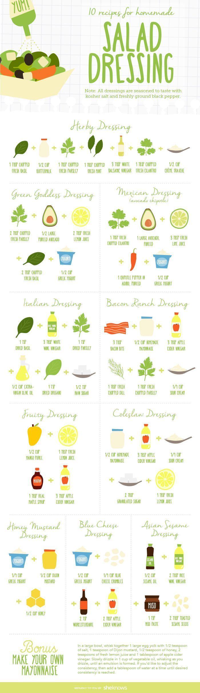 In dieser praktischen Infografik lernen Sie, wie Sie Zutaten für köstliche Salatsaucen kombin…