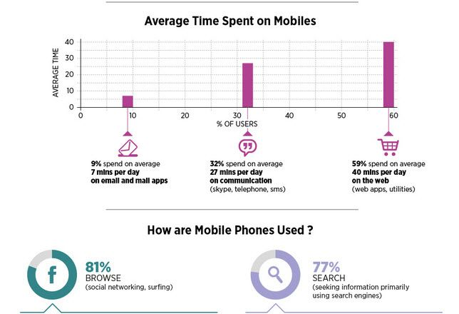 Awesome Facts and Figures on the Rise of the Social Mobile Web – INFOGRAPHIC