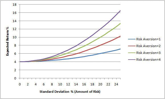 Risk Aversion and Real Life - http://www.adrtoolbox.com/2015/02/risk-aversion-real-life/