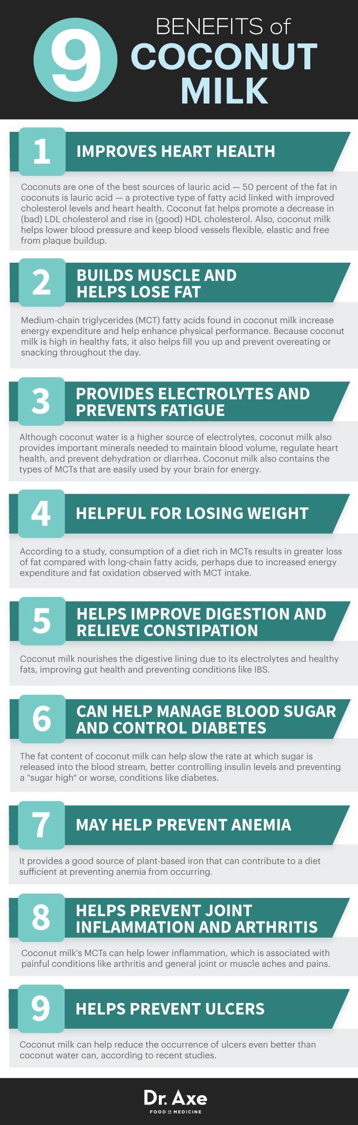 Coconut milk benefits http://www.draxe.com #health #holistic #natural
