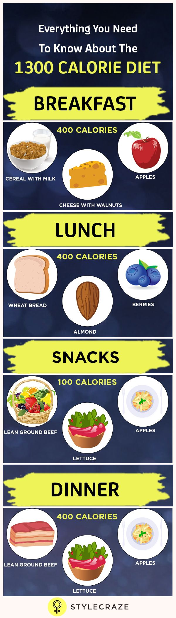 The 1300 calorie diet could prove to be a low calorie diet for active people, particularly men. It is recommended to consult a physician before getting on to the 1300 calorie diet.