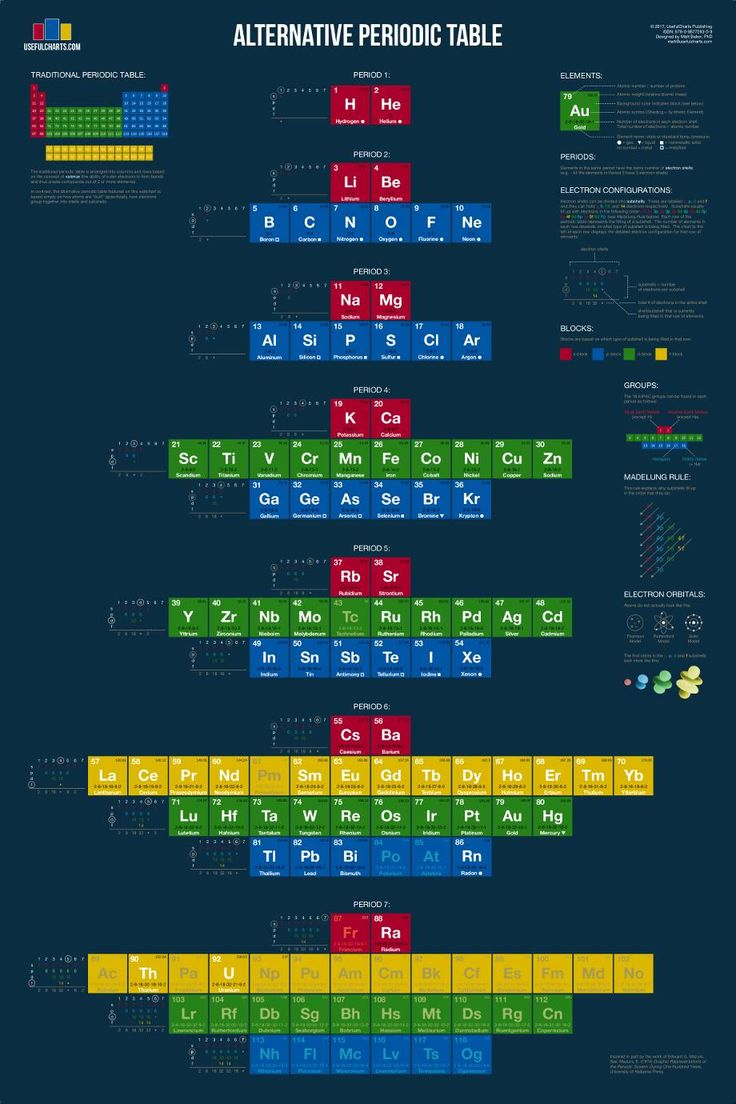Cards on the table mathistopheles - 1093 Best Periodic Tables Images On Pinterest Periodic Table Physical Science And Science Lessons