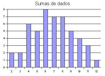 Matem 225 Tica 1 186 Eso Diagrama De Barras Buscar Con Google