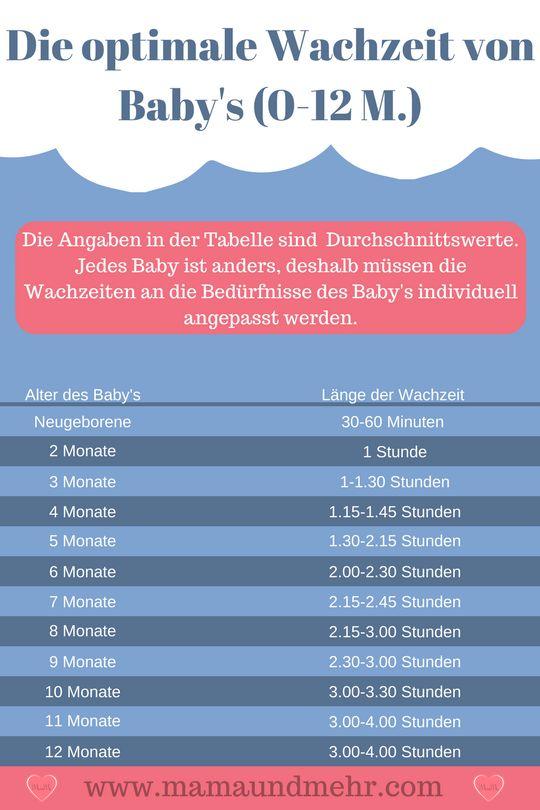 Die optimale Weckzeit – So lange sollte Ihr Baby zwischen zwei Schlafphasen wach sein   – Baby