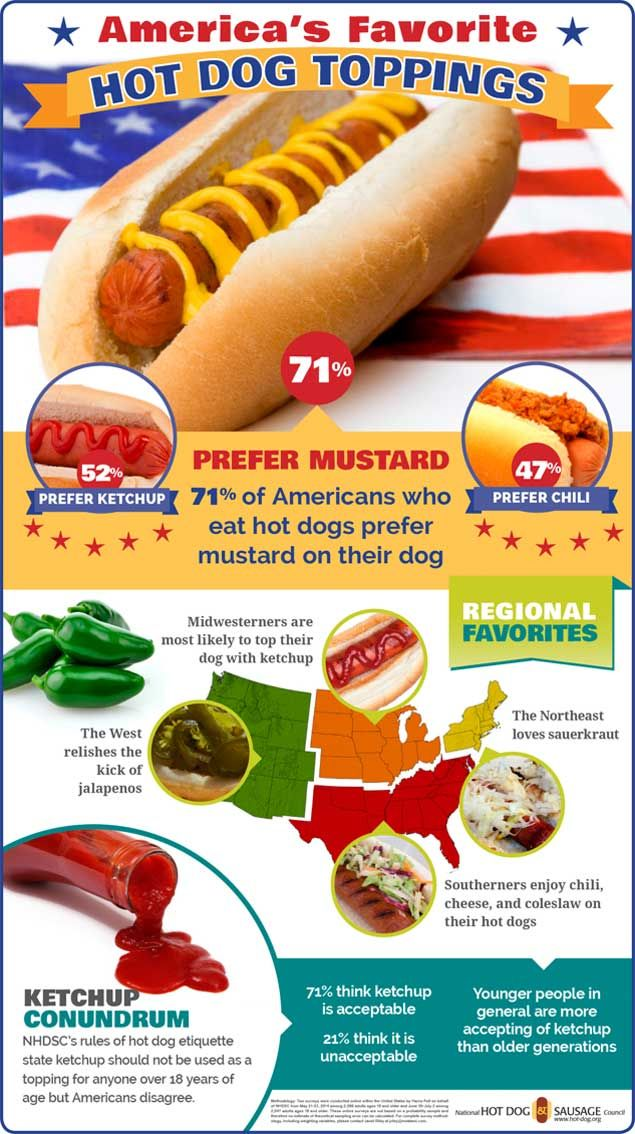 Mustard Remains Americans' Favorite Hot Dog Topping, But Ketchup Shows Surprising Popularity, New Survey Data Shows | NHDSC