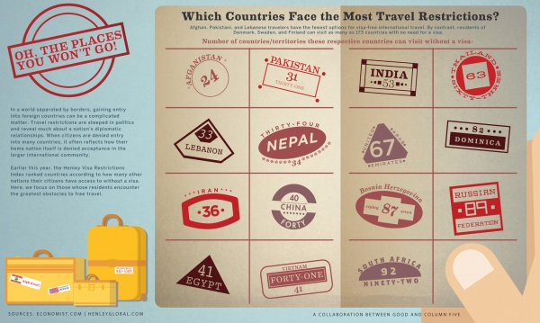 Image Result For Visa Requirements