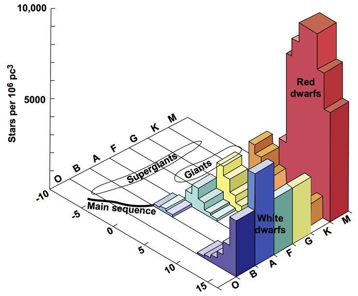 write an essay on stellar evolution with diagram