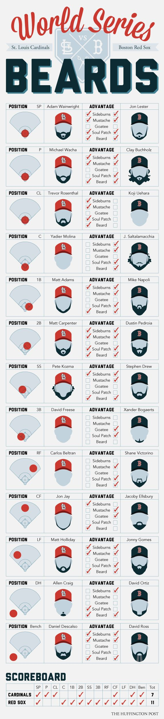 [Infographic] World Series Beards