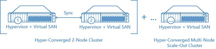 """Hyper-Converged. #StarWind #VirtualSAN is a natural part of the #hypervisor. The result is both outstanding performance and unified administration using hypervisor-specific management tools. Virtual SAN """"gets the job done"""" with all major virtualization platforms running on #HyperV and #Windows as a native application and on #vSphere or Xen nested inside a VM. Non-virtualized clusters typically deployed for performance-intensive SQL Server and Exchange installations are also fully supported."""