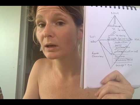 2. Sa carte énergétique : comprendre l'origine de ses blessures