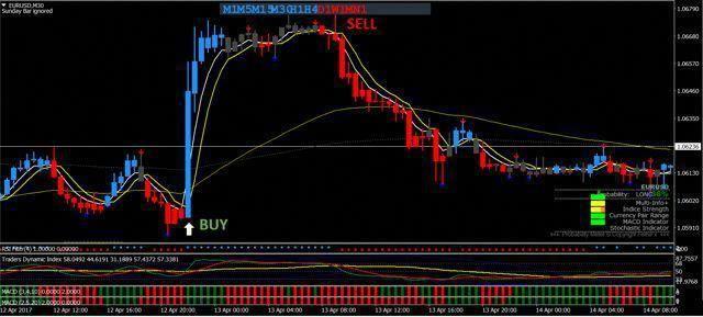 Tradeking Forex Trading System Renko Style Mt4 Trading System That