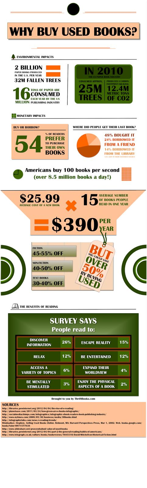 We Fancy Books: [Infographics] Why Buy Used Books?