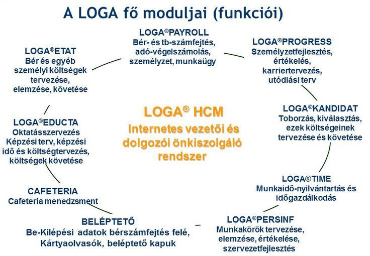 Tudja, hogy adminisztrálja meg a munkakörök tervezését? Megoldás erre a #Loga szoftver Persinf modulja! Bővebben >> http://www.masterconsulting.hu/megoldasaink/loga-hr