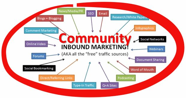 Community: The Inbound Resource You Forgot About