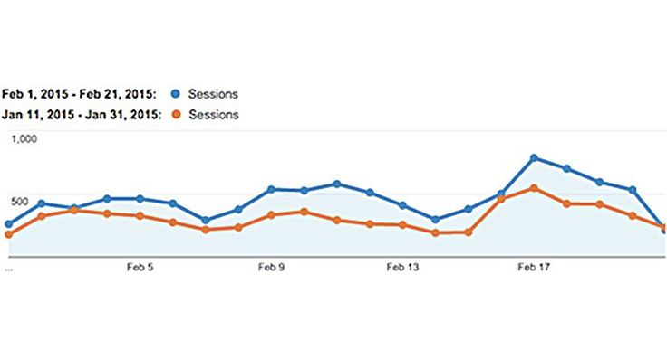 How I Increased My Search Traffic 47% From Translating My Blog Into 82 Languages