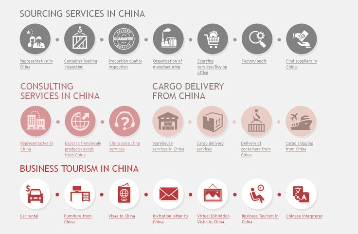 Trading companies are core part of china's business and have always acted as a broker between international buyers and local manufacturers. In short, trading companies are those companies which offer transportation services for international business.