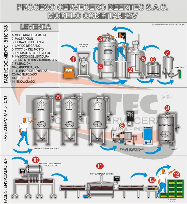 proceso para elaboración de cerveza