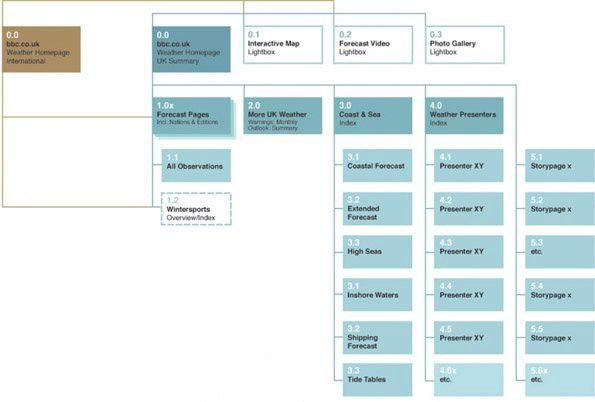 How To Create Information Architecture For Web Design Information Architecture Information Architect Web Design