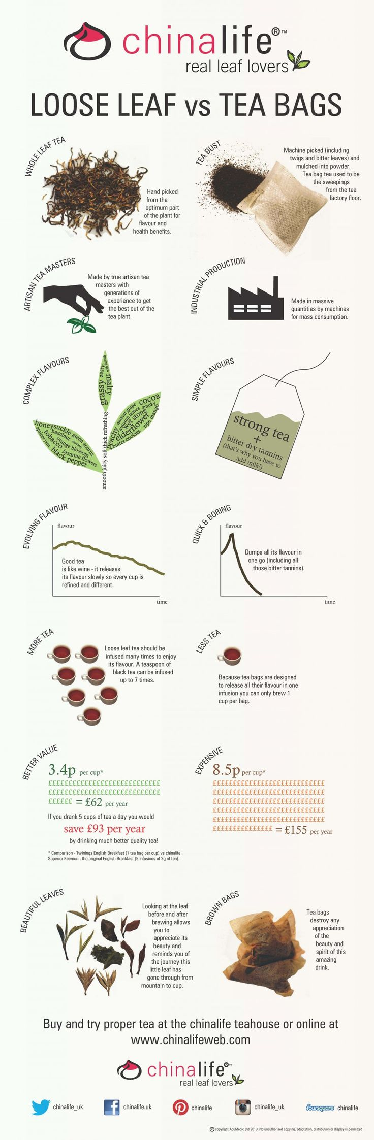 Loose Leaf vs Tea Bags Infographic from chinalifeweb.com