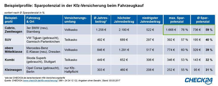 https://www.stellencompass.de/beim-autokauf-kfz-versicherung-vergleichen-und-bis-zu-76-prozent-beitrag-sparen/ Beim Autokauf Kfz-Versicherung vergleichen und bis zu 76 Prozent Beitrag sparen - gd.ots.mh - - 800.000 private Autokäufer benötigen im März eine neue  Kfz-Versicherung - Kfz-Versicherungsvergleich bei Neuzulassung spart im Beispiel  bis zu 1.668 Euro - 120 Mio. Euro Sparpotenzial bleiben ohne  Kfz-Versicherungsvergleich im März ungenutzt Im Frühjahr ist Hochsai