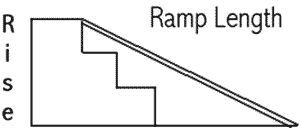 How To: Determine wheelchair ramp length required for loading.