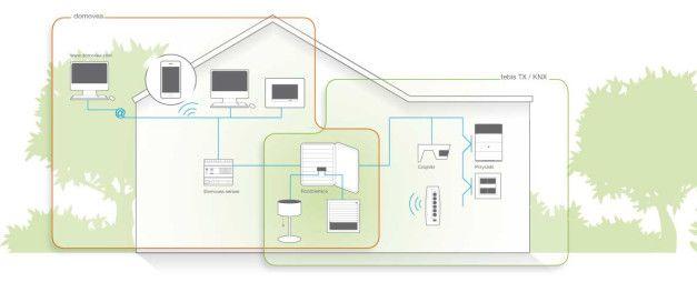 Ile kosztuje inteligentny dom? Jakie są koszty inteligentnej instalacji elektrycznej?