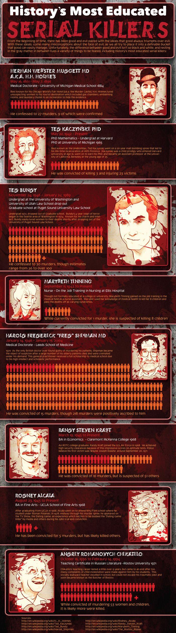 Most Educated Serial Killers: Killers Interesting, Crimehorrorseri Killers, Killers Infographic, True Crime, Education Serial, Serial Killers, Education Infographic, Crime Horror Series Killers, Cold Killers