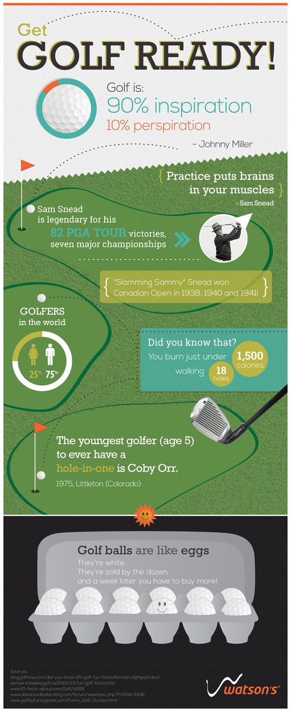 Infographic: #Golf is 90 percent inspiration and 10 percent perspiration. Johnny Miller #Quote | Watson's Sport