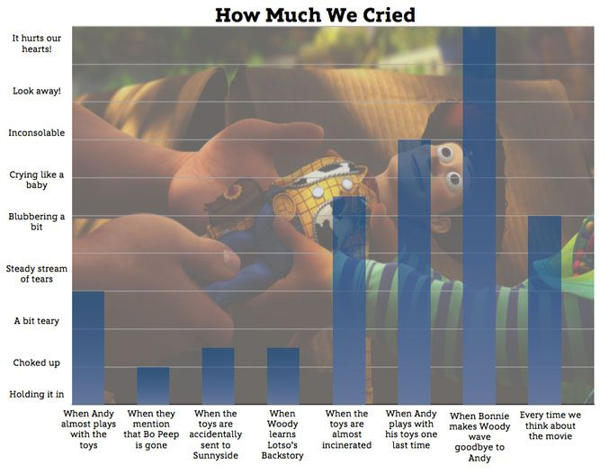Graphing Our Emotions: Toy Story 3  Oh my heck this cold not be more true! :'( (click the picture for more Toy Story 3 emotion graphs :) )