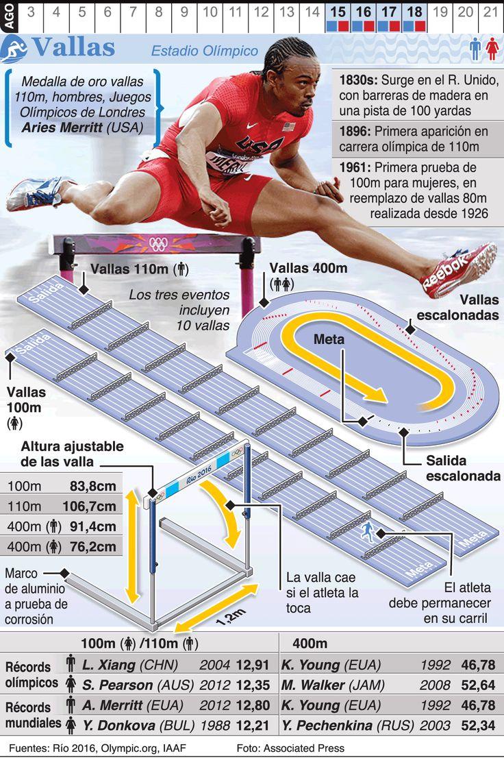 Infografía: Salto de vallas en los Juegos de Río 2016