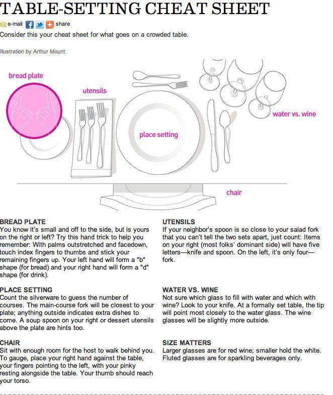 Proper table setting video. At the beginning i would give the students a set to work with and try to place them in the right spot. then i would play the video, then on the website they have other examples i could show them.