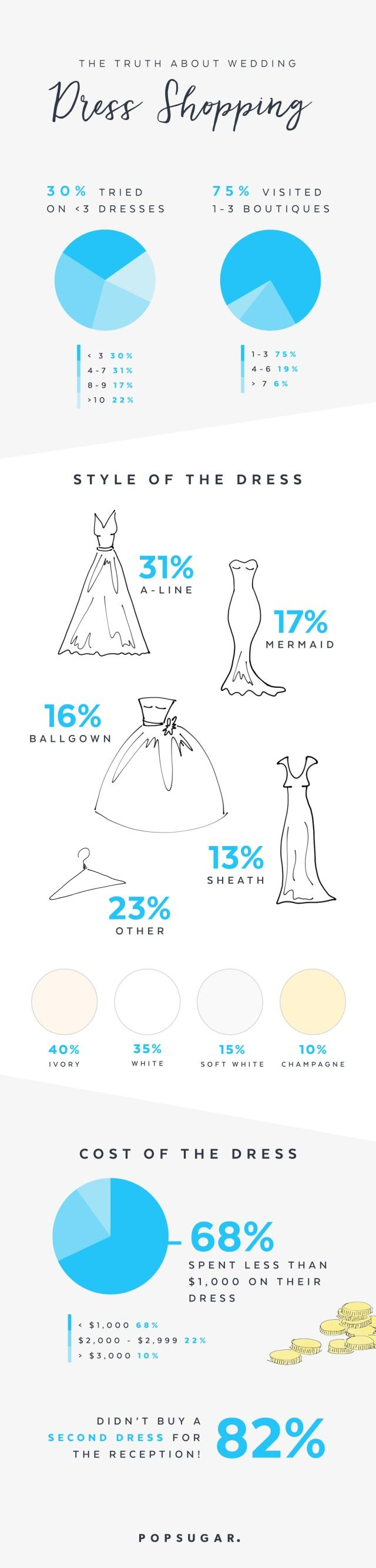 535 best wedding advice planning images on pinterest wedding this infographic reveals some surprising statistics about wedding dress shopping junglespirit Choice Image