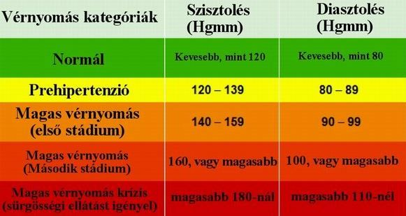 a 3 fokozatú magas vérnyomás kockázata gyógyítható