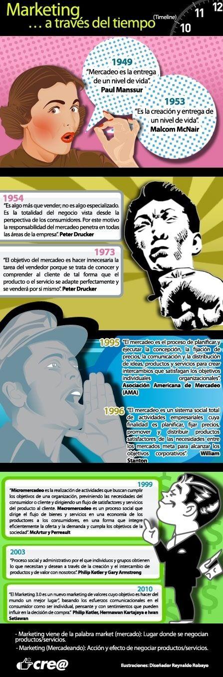La historia de la mercadotecnia