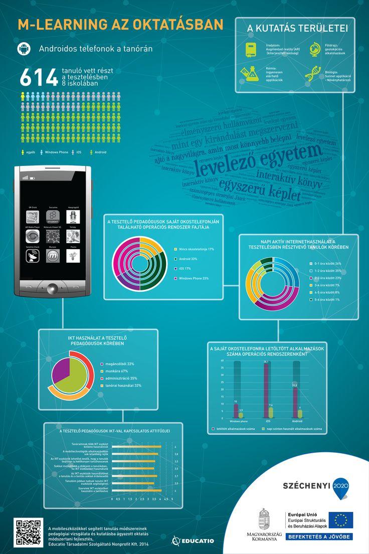 M-learning az oktatásban - Android
