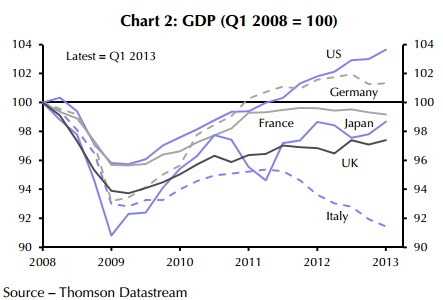 A Simple Graph That Should Silence Austerians and Gold Bugs Forever  The U.S. recovery hasn't been pretty. But it's been prettier than Europe and Japan, for sure.