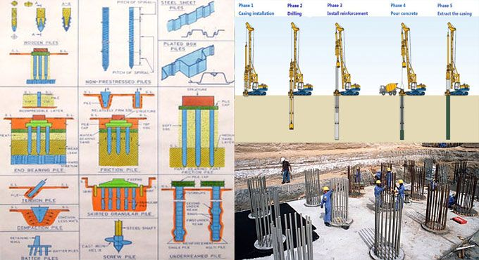 Some Vital Information On Pile Foundation Construction Estimating Software Construction Cost Residential Construction