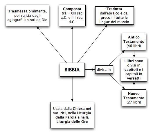 02.1Bibbia