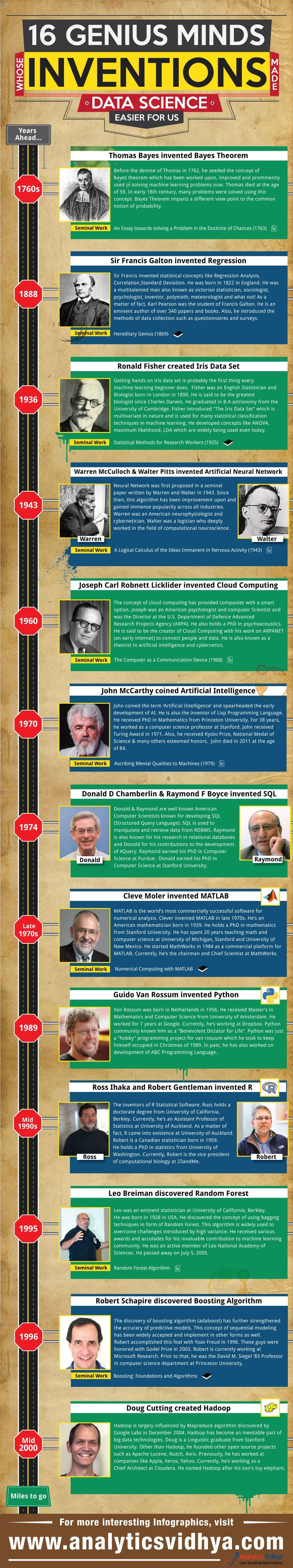 16 genius minds data science
