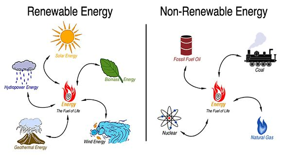 RENEWABLE ENERGY vs. ....non-renewable energy....