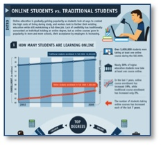 Infographic: Online Students vs. Traditional Students | | Blackboard blogs-