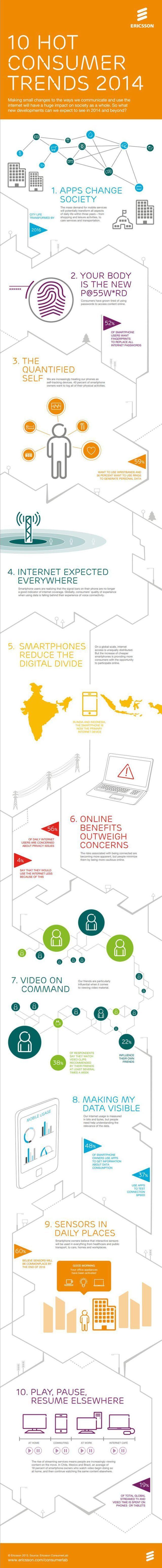10 hot consumer trends 2014 #infografia #infographic #marketing