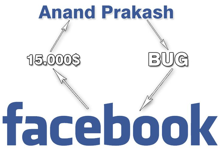 In urma cu putin timp a fost descoperit un bug periculos pentru reteaua de socializare Facebook cu ajutorul caruia conturile utilizatorilor deveneau ...
