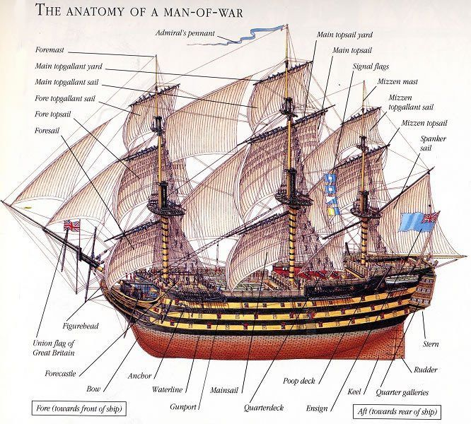 Details of a man-of-war(galleon)