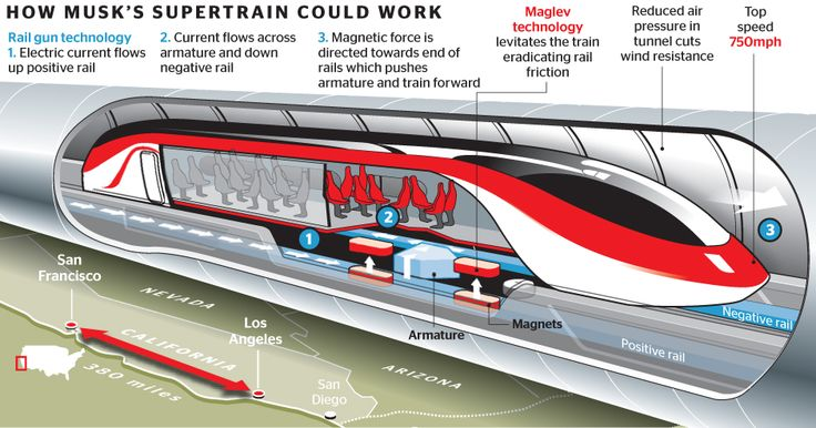 Super-high-speed rail transport has been a heavily discussed and researched topic for many years, one of the most intriguing concepts is the vactrain.
