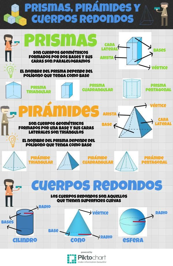 Prismas, pirámides y cuerpos redondos | @Piktochart Infographic