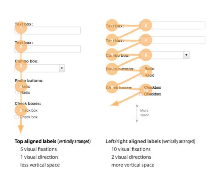 Best UiUx  Form Images On   Interface Design Ui